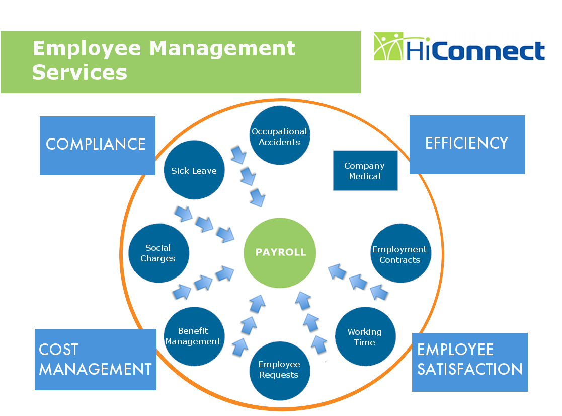 Employee Management Services - HiConnect
